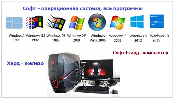 компьютер это хард плюс софт