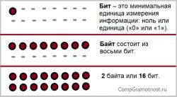 бит и байт минимальные единицы измерения информации