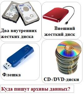 Устройства для записи архивов данных