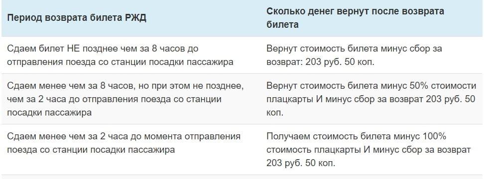 деньги за возврат билета РЖД