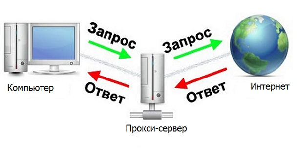 прокси сервер Windows 10