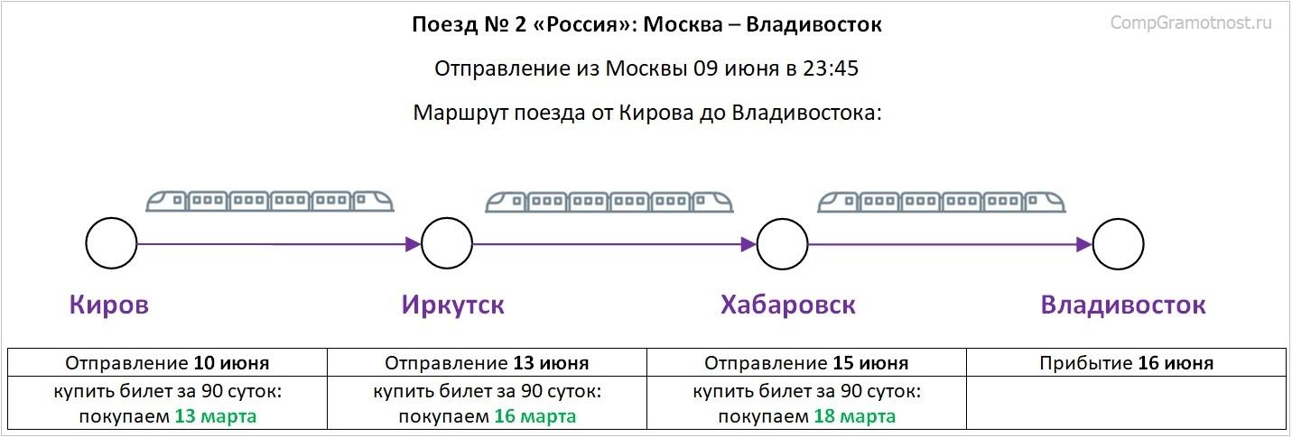 Маршрут поезда Россия на участке от Кирова до Владивостока