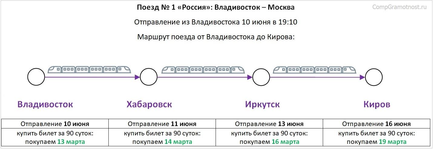 Маршрут поезда на участке от Владивостока до Кирова