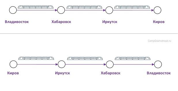 покупка и возврат билетов на поезда с промежуточных станций