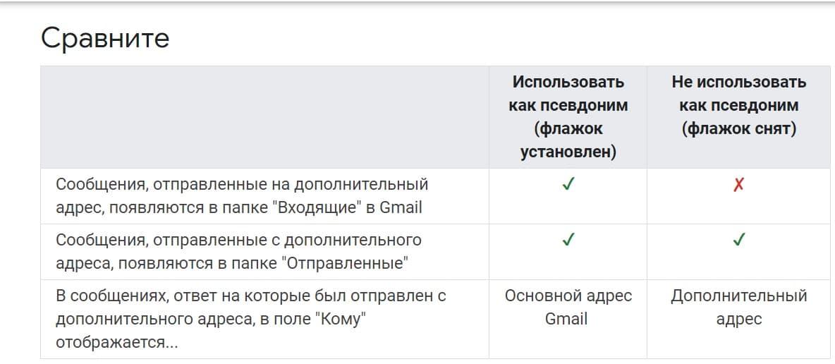 использовать псевдоним в gmail
